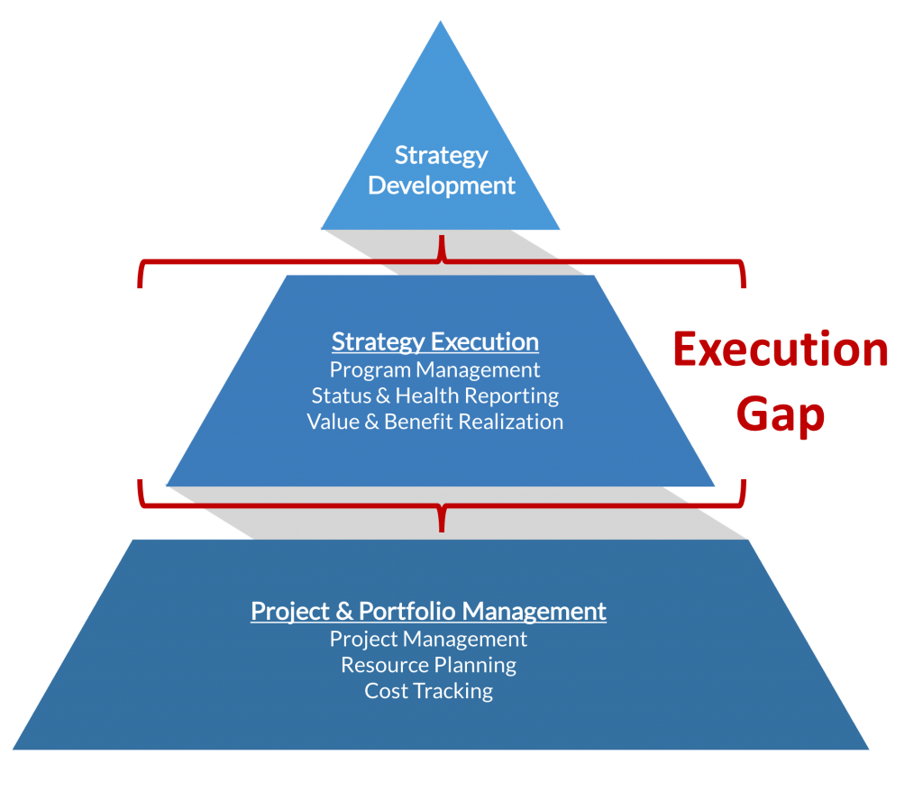 Pricing Objectives: Filling The Strategy Execution Gap